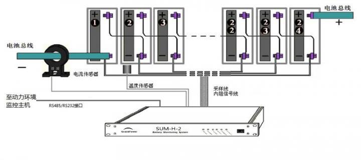 本实例项目中,巨成提供了260个通信节点基站的蓄电池监控系统。每个基站通信电源配置2组1000AH蓄电池,每组24只。项目中,采用1个SUM-H-2模块实现对于2组蓄电池的监控,并通过SUM-H-2的RS232通信接口与动力环境监控系统连接,实现数据的远程传输和集中监控。 蓄电池监测系统具有的主要功能: 单体蓄电池电压监测 单体蓄电池内阻在线监测(内阻测试全部自动完成,无需认为干预) 电池组电压监测 电池组充/放电流监测 环境温度(或标样电池温度)监测;每模块可提供3个温度采样点 RS232通信接口用于系