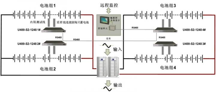 监控示例1: UPS蓄电池配置: 4组并联每组35只12V蓄电池; 蓄电池监测系统包括: U400-S2-C32 4台; U400-TP(选配) 1台; 通过RS485总线实现上位机监控。  监控示例2: UPS蓄电池配置: 4组并联每组24只12V蓄电池; 蓄电池监测系统包括: U400-S2-C48 2台; U400-TP(选配) 1台; 通过以太网总线实现上位机监控。 此时,每台U400-S2模块可同时监测2组并联使用的蓄电池组。  监控示例3: UPS蓄电池配置: 1组 240只 2V蓄电池; 蓄